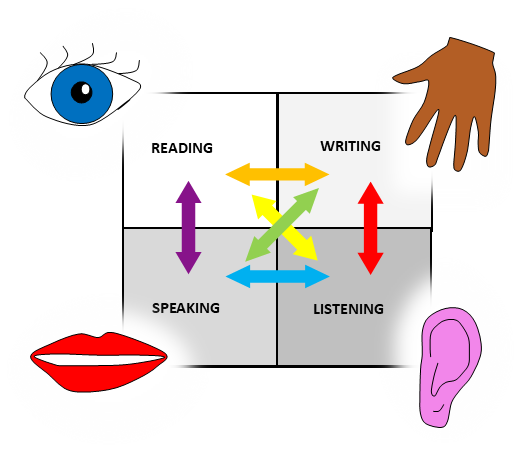 Image showing multi-sensory development of literacy skills