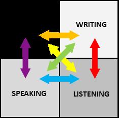 Four Skills Quadrant
